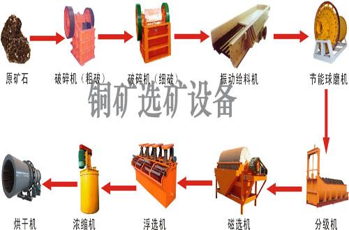 铜矿选矿设备